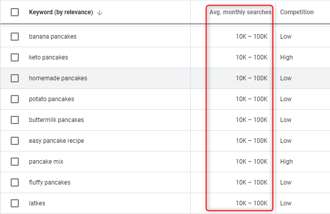 Google Keyword Planner average monthly searches