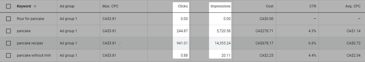Exact clicks and impressions