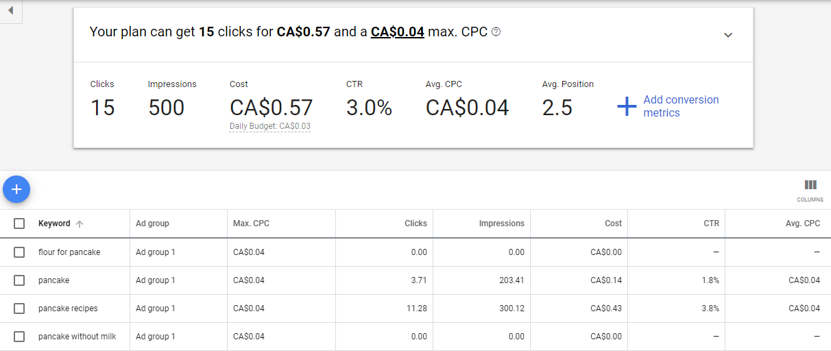 Search volume and forecasts results